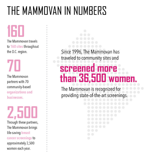 mammovan infographic with performance statistics